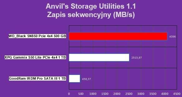 Dysk SSD a NVMe. O formatach i protokołach nowoczesnych nośników