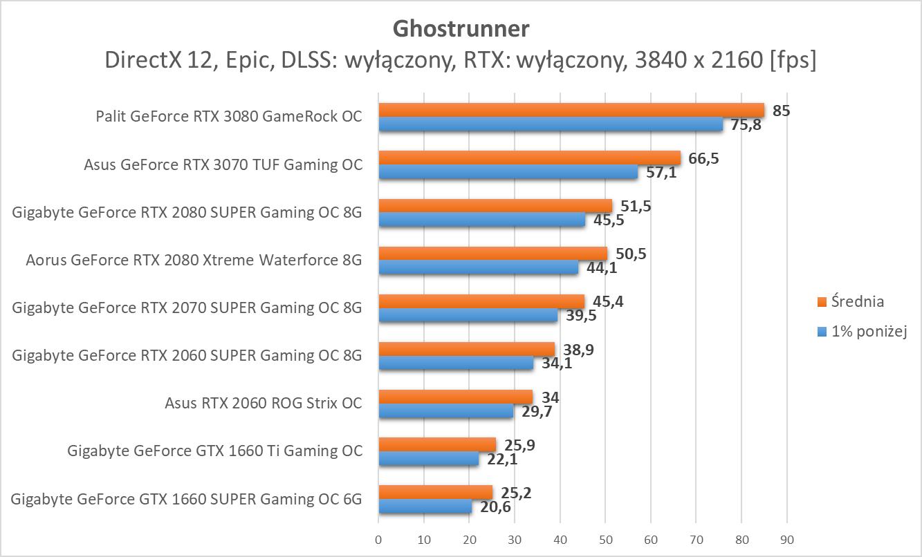 Ghostrunner - test wydajności kart graficznych Nvidia