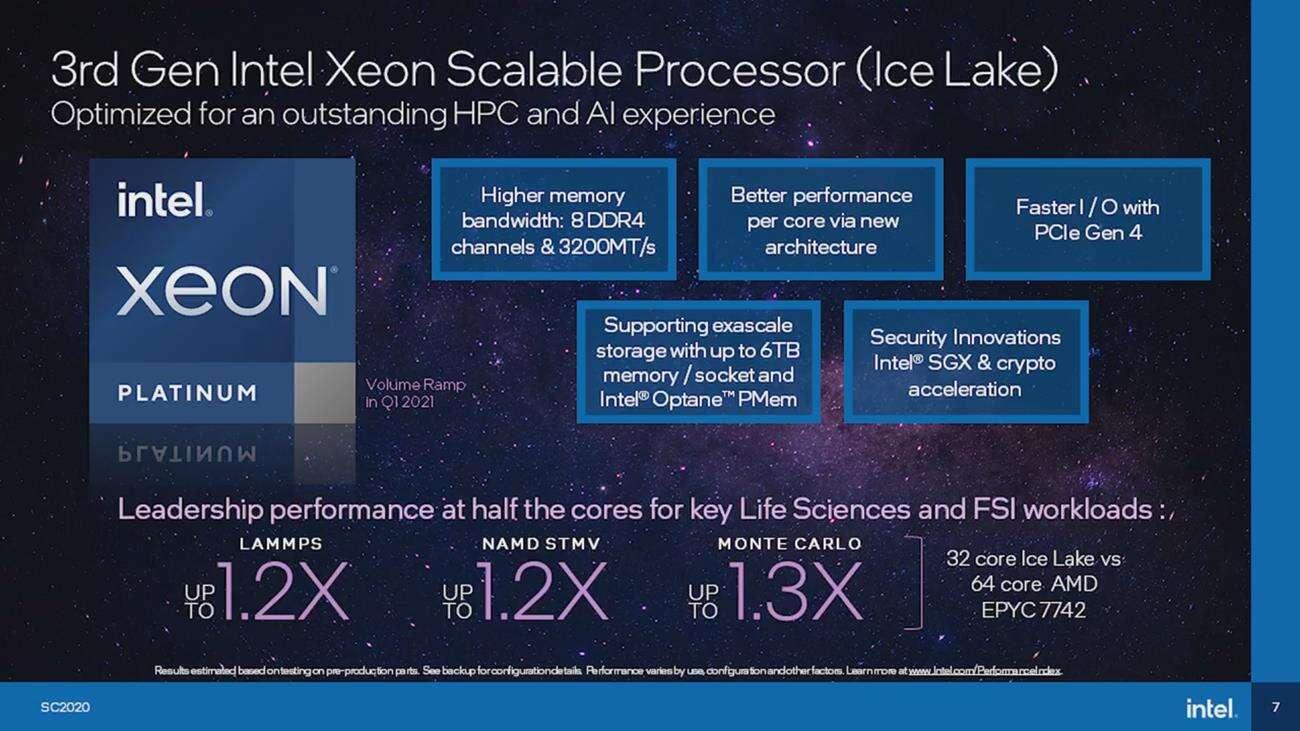 Intel Ice Lake-SP Xeon, wydajność Ice Lake-SP Xeon