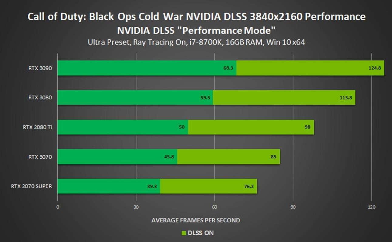 NVIDIA DLSS trafia do czterech nowych gier