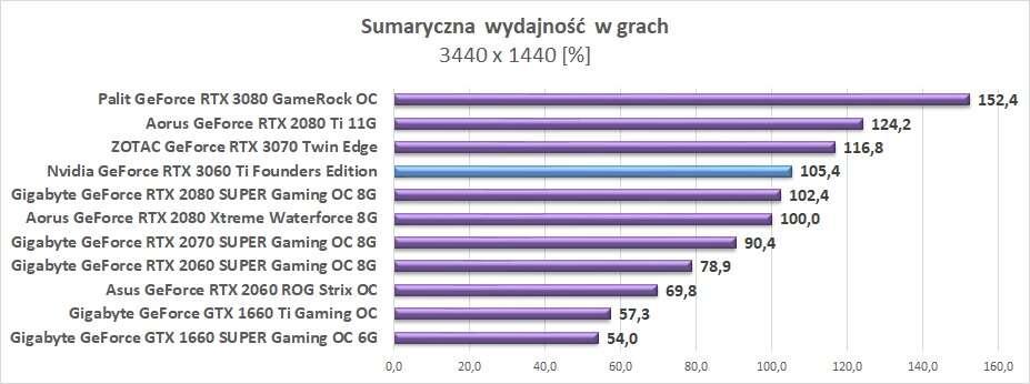 Nvidia GeForce RTX 3060 Ti - testy w rozdzielczości 3440 x 1440