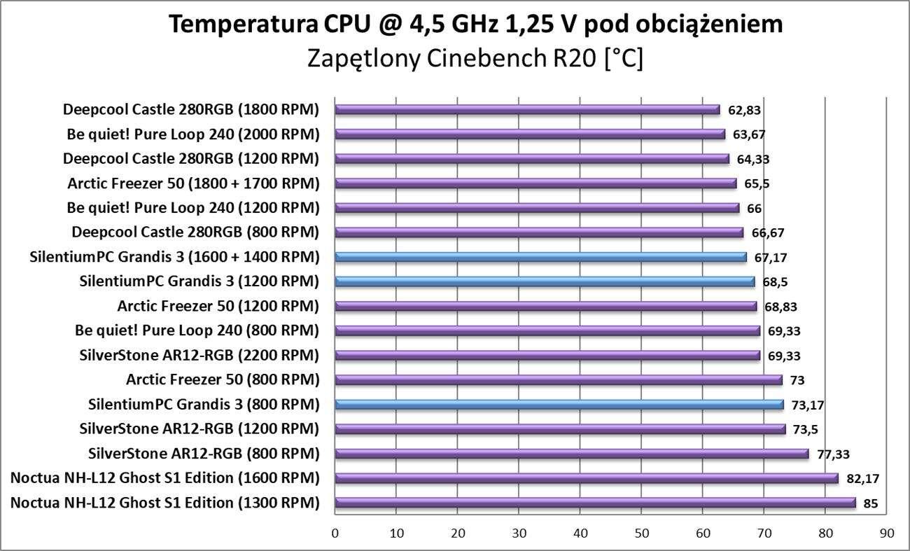 Test chłodzenia SilentiumPC Grandis 3