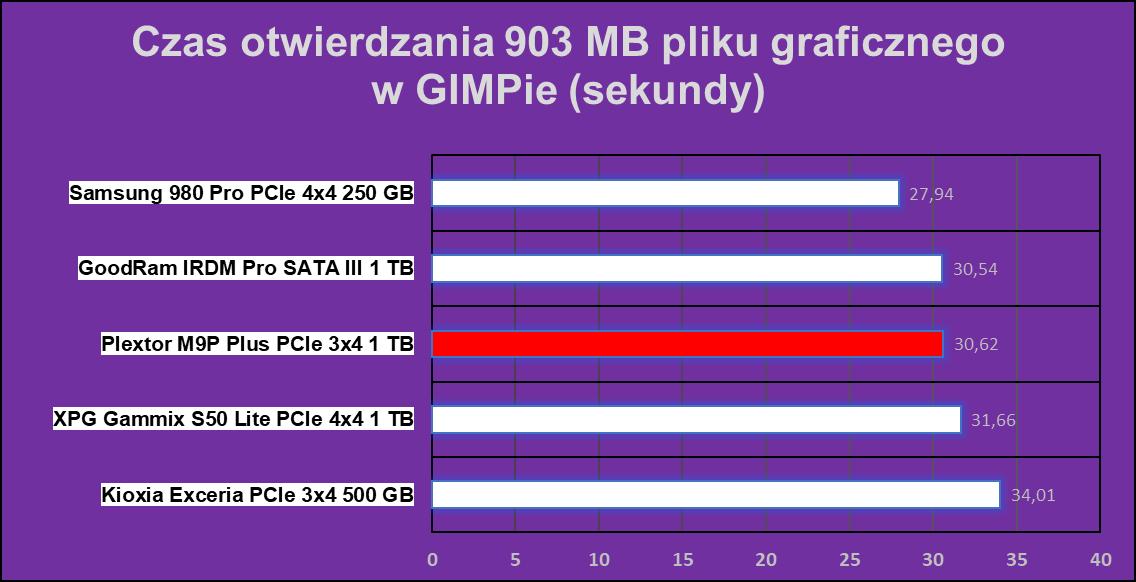 Test Plextor M9P Plus 1 TB, czyli dysku na PCIe 3x4