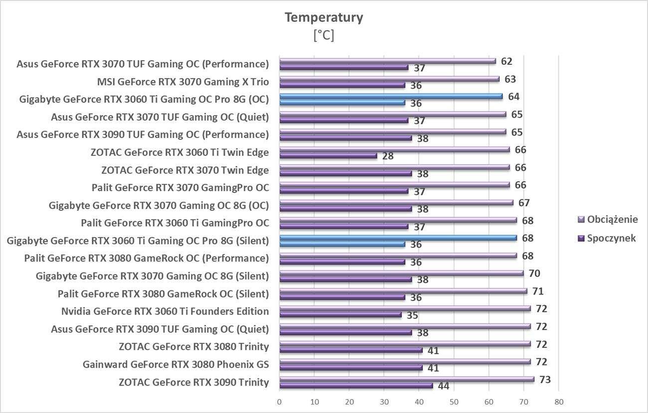 Test Gigabyte GeForce RTX 3060 Ti Gaming OC Pro 8G