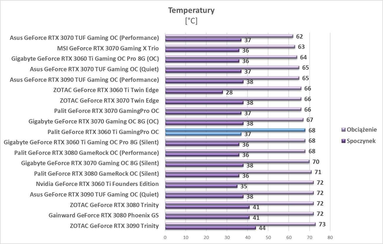 Test Palit GeForce RTX 3060 Ti GamingPro OC