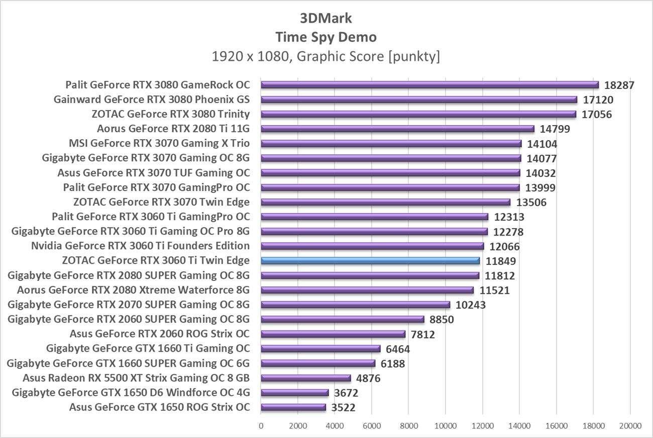 Test ZOTAC GeForce RTX 3060 Ti Twin Edge