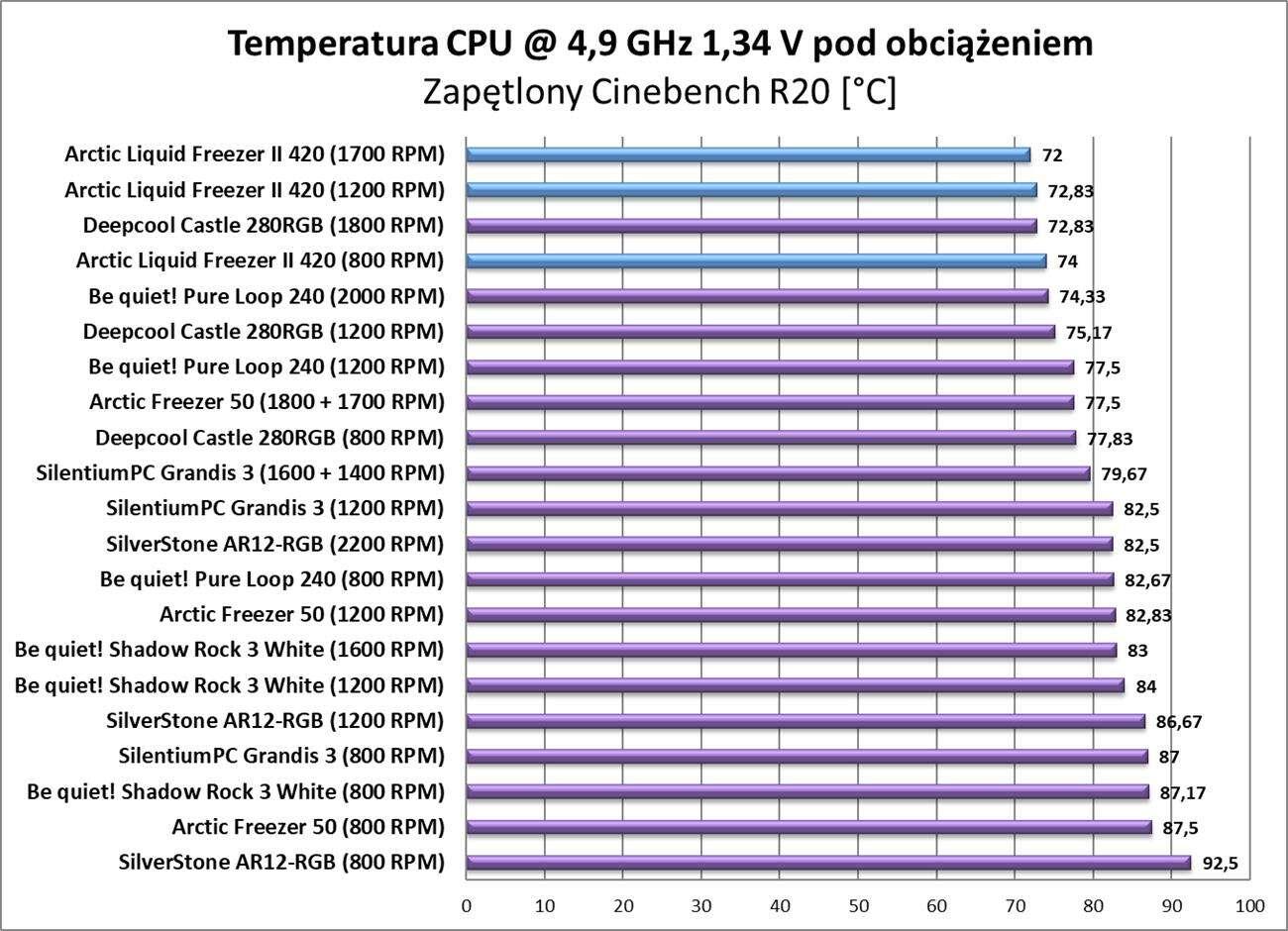 Test chłodzenia Arctic Liquid Freezer II 420