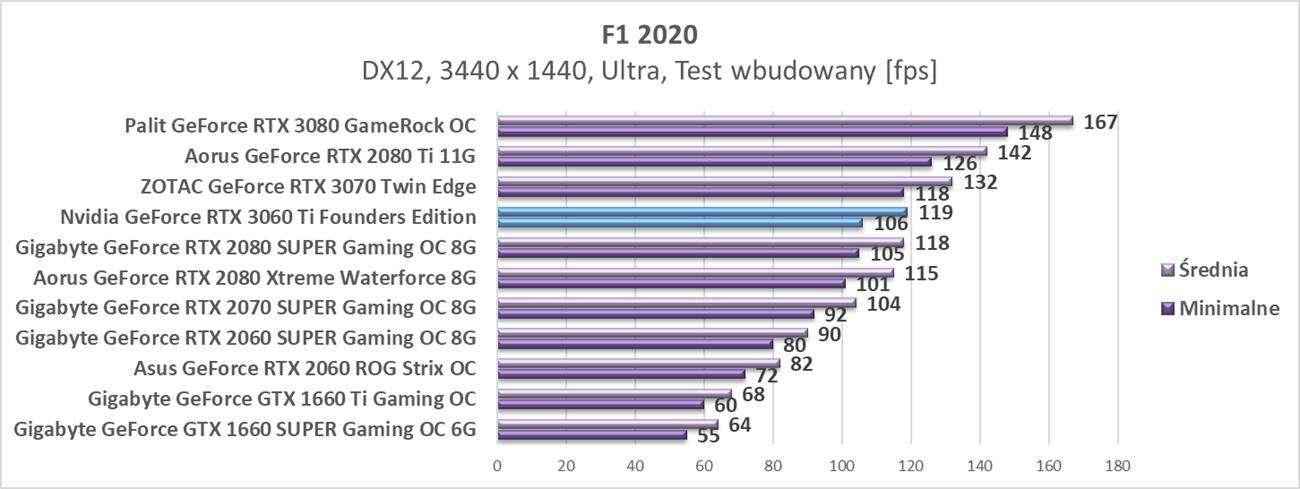 3440 x 1440 Nvidia GeForce RTX 3060 Ti