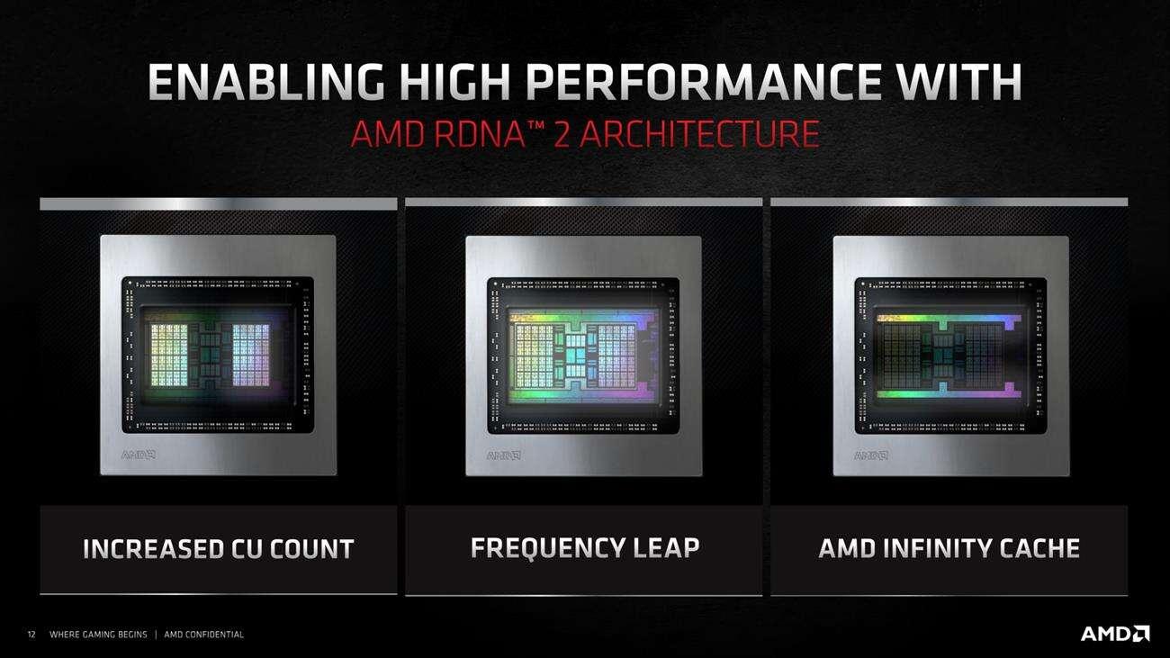 amd Radeon RX 6000M, mobilne Radeon RX 6000M