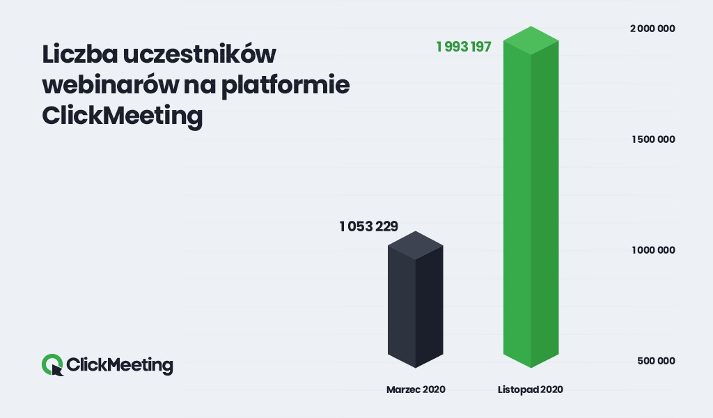 ClickMeeting z rekordową ilością użytkowników w listopadzie