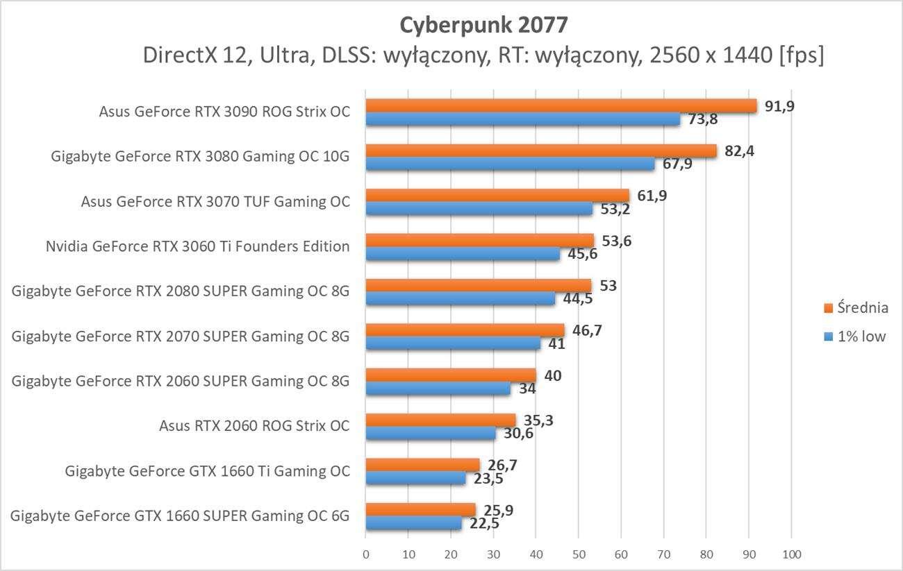 Cyberpunk 2077 - test wydajności kart graficznych Nvidia