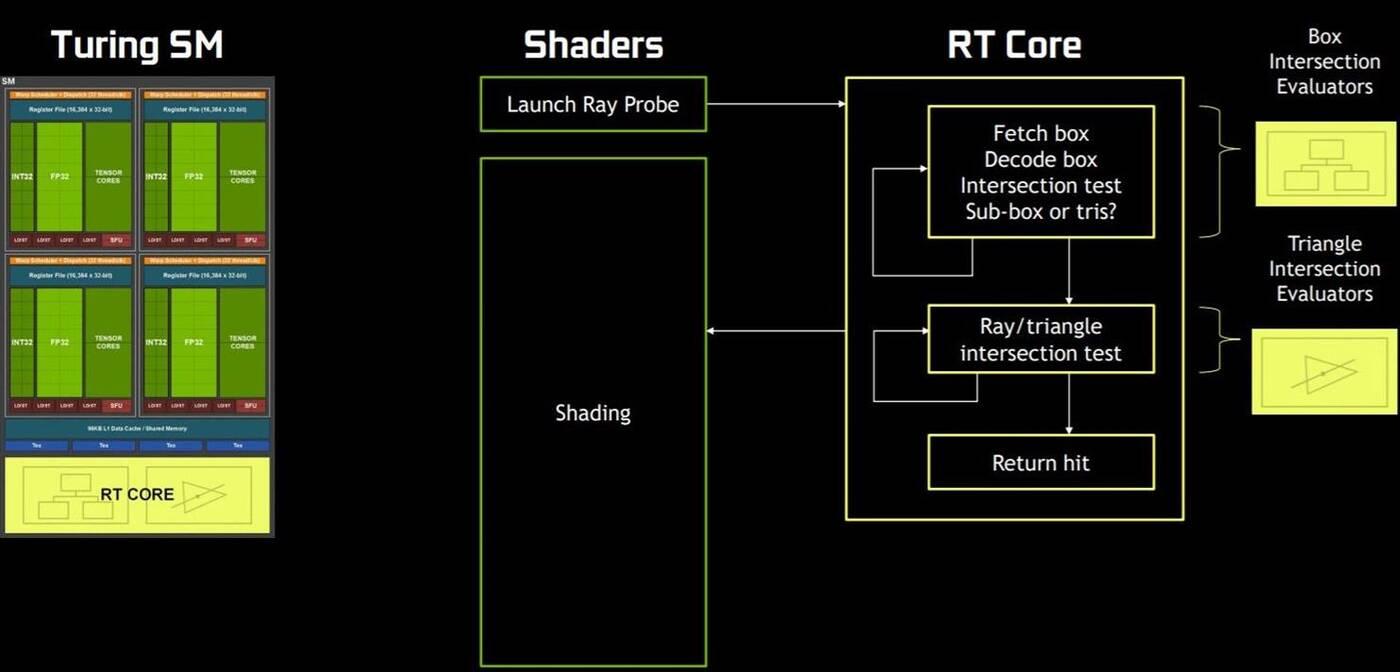 Czym są rdzenie Tensor i rdzenie RT? Rozwiązania NVIDIA pod lupą