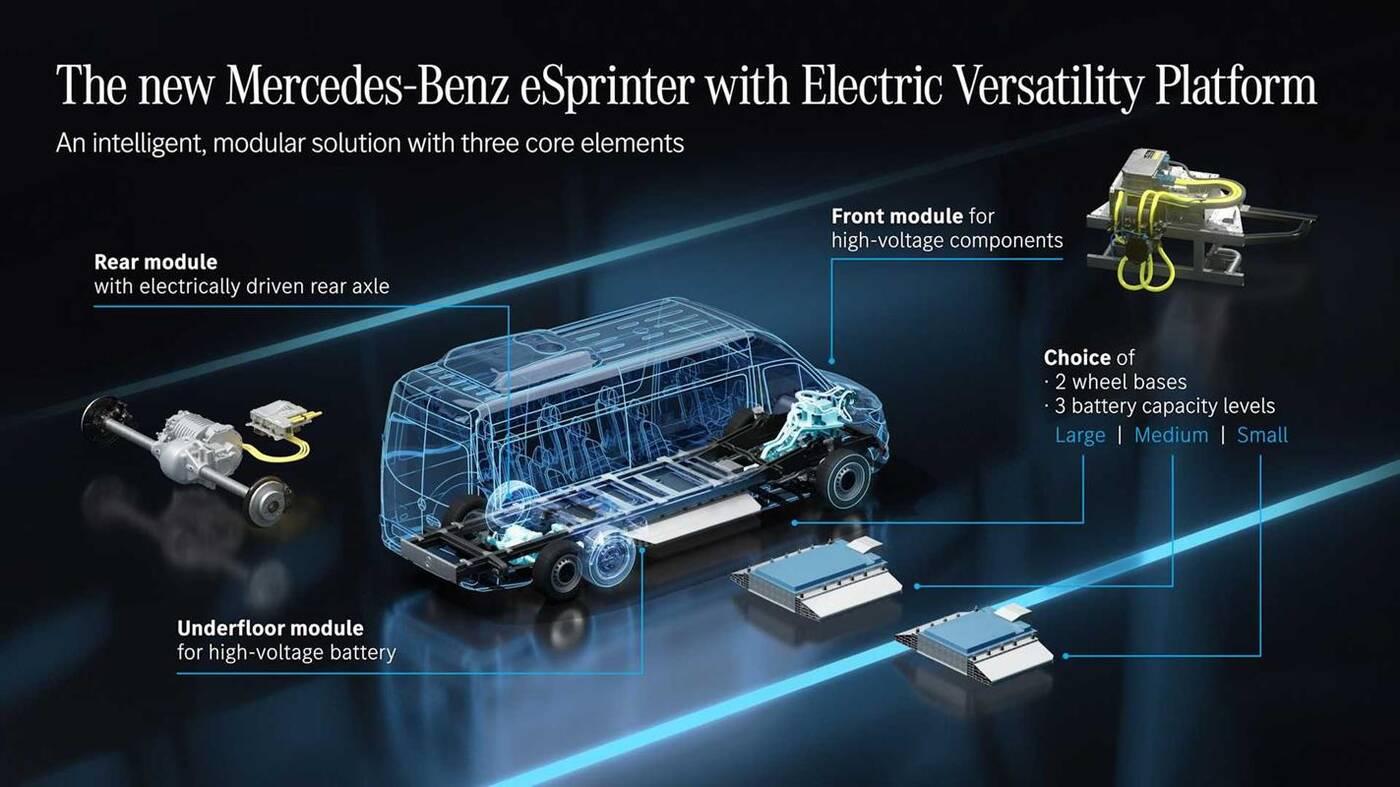 eSprinter Mercedesa nowej generacji zyska wszechstronność z nową platformą