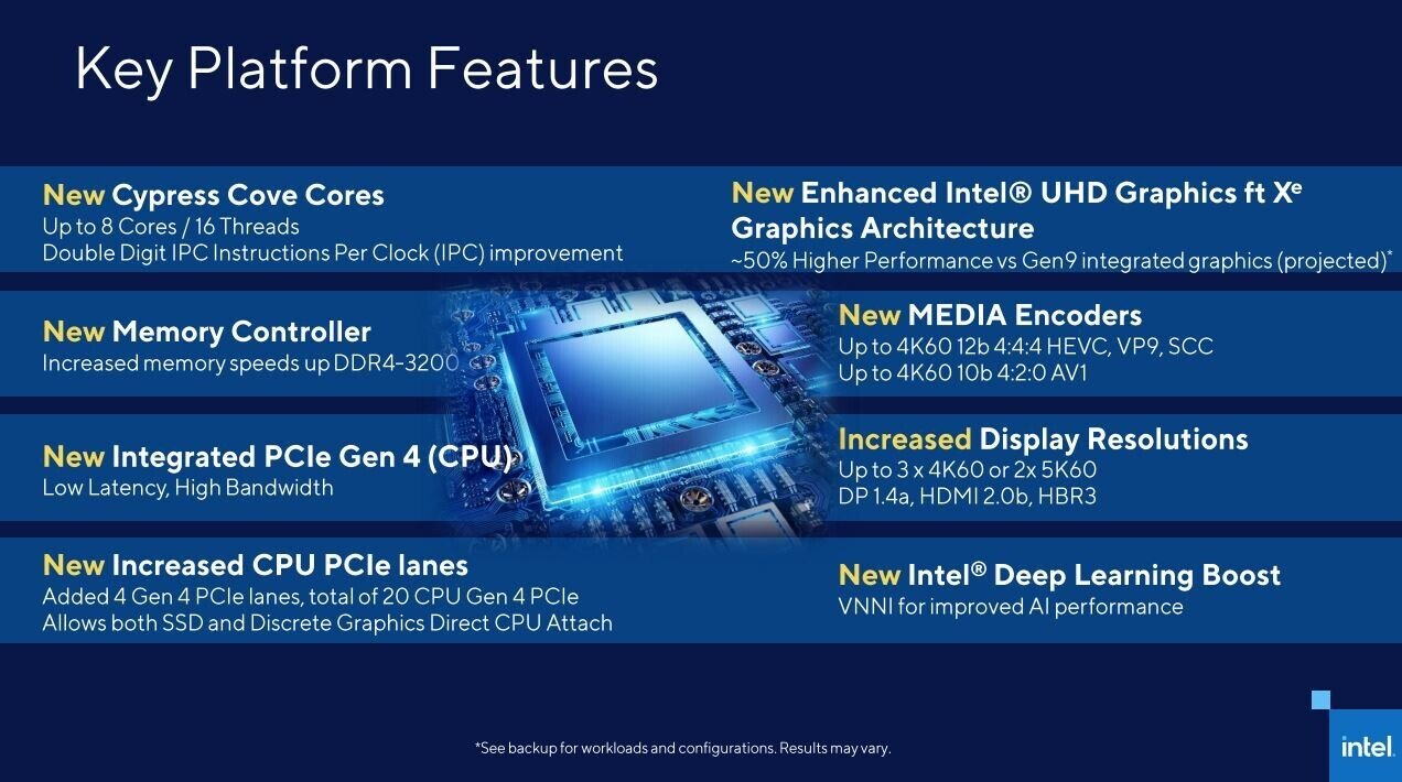 Kiedy pojawią się procesory 11. generacji Intela?