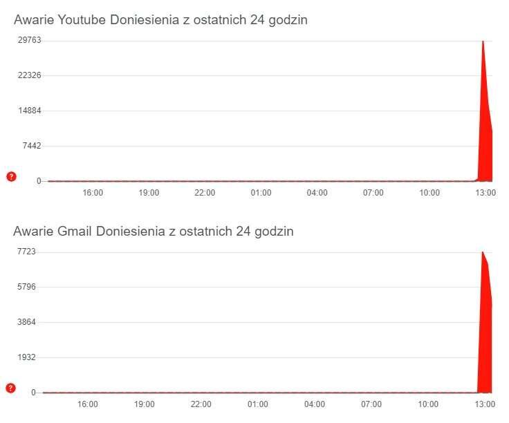 Nie działa Gmail i YouTube