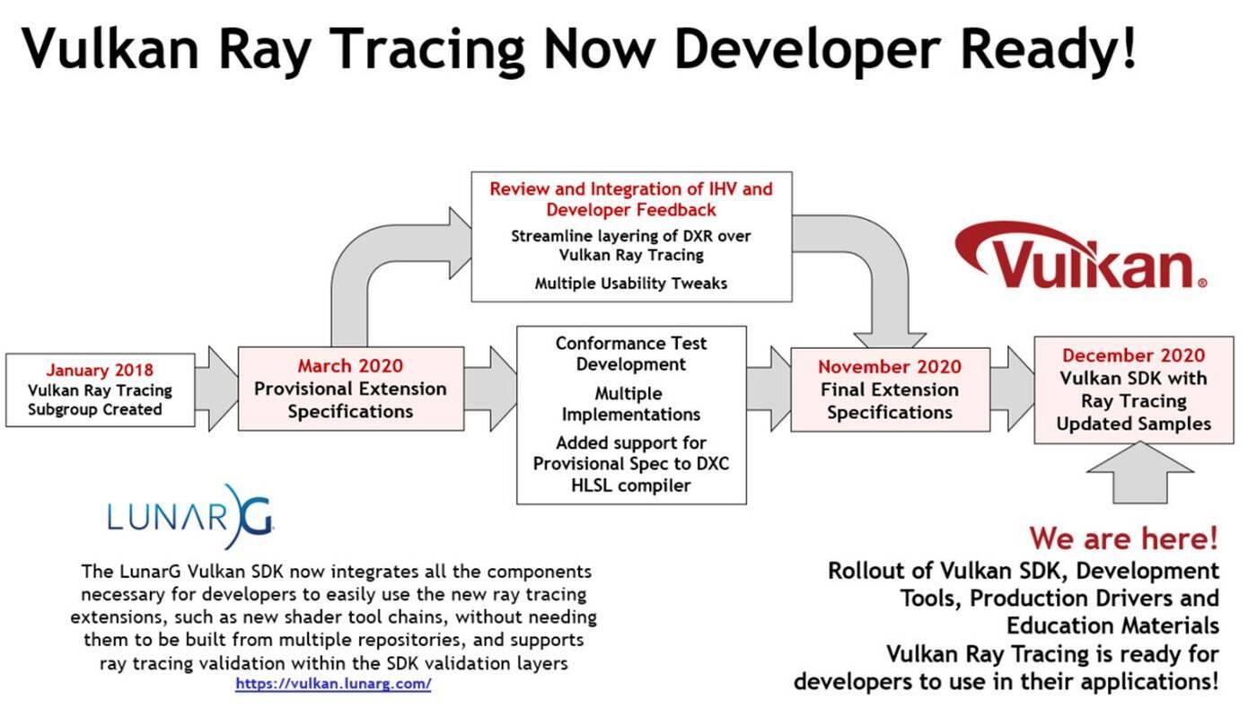 Raytracing API Vulkan już dostępny dla twórców
