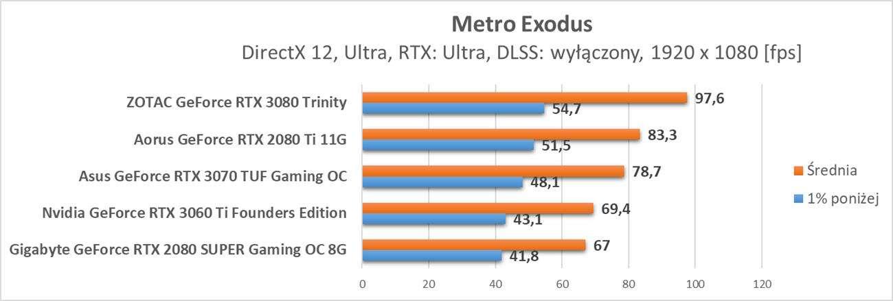 Nvidia GeForce RTX 3060 Ti – test ray tracingu i DLSS