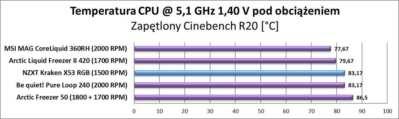 Test chłodzenia NZXT Kraken X53 RGB