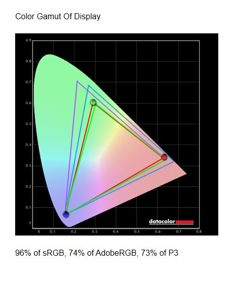 Test monitora Asus ROG Swift PG259QNR