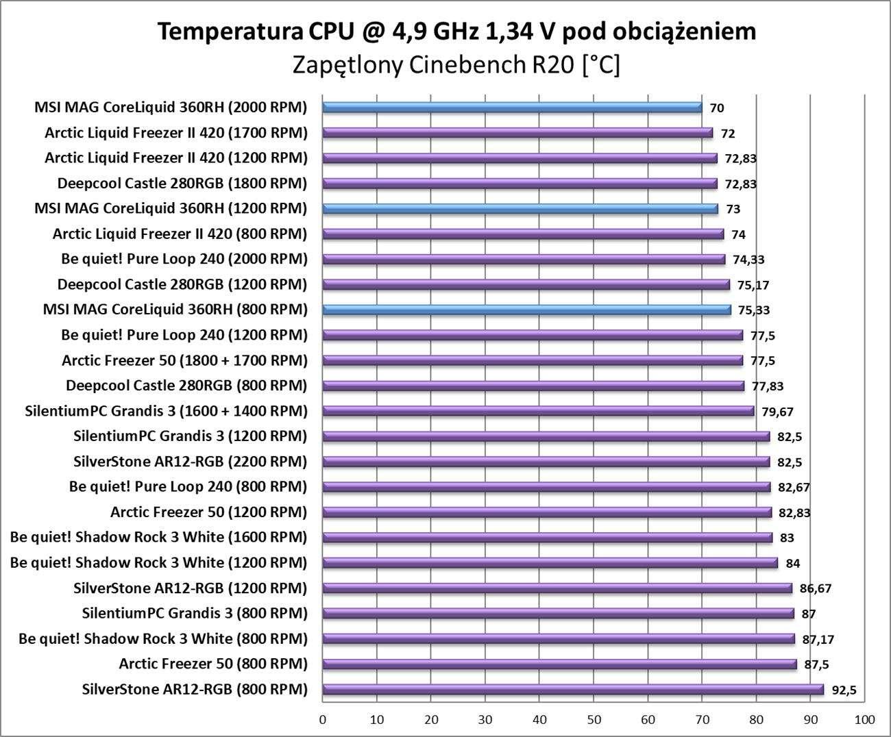 Test chłodzenia MSI MAG CoreLiquid 360RH