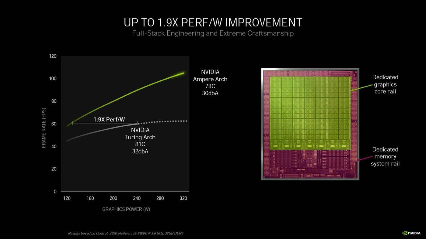Obejrzyjcie wnętrze rdzenia GeForce RTX 3090