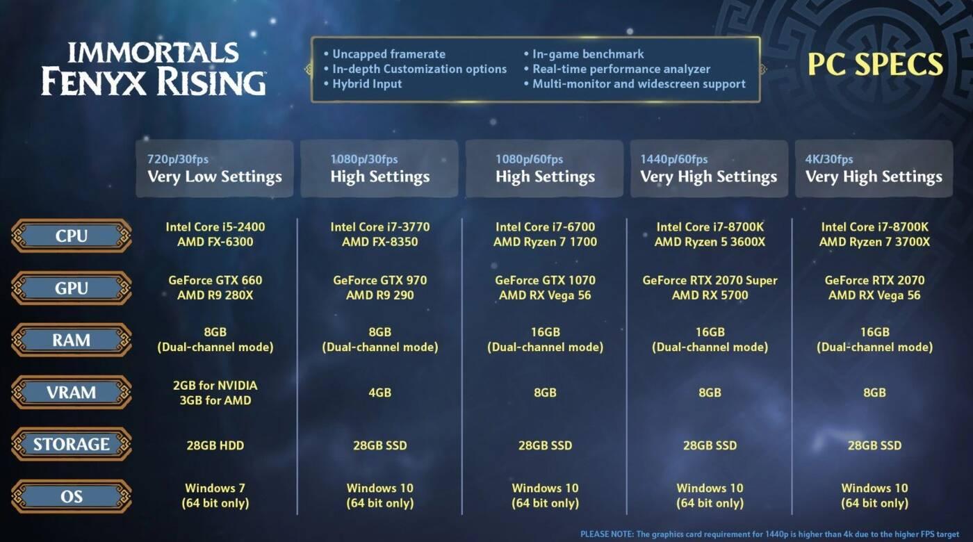 Immortals Fenyx Rising – test wydajności kart graficznych Nvidia