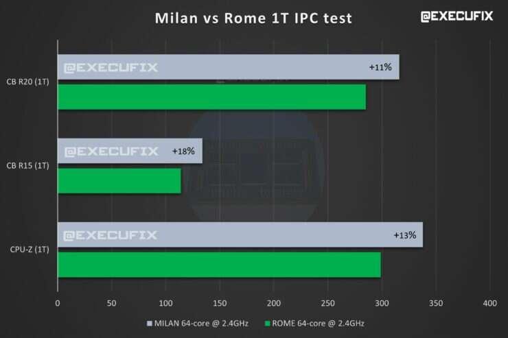 AMD EPYC Milan, specyfikacja AMD EPYC Milan