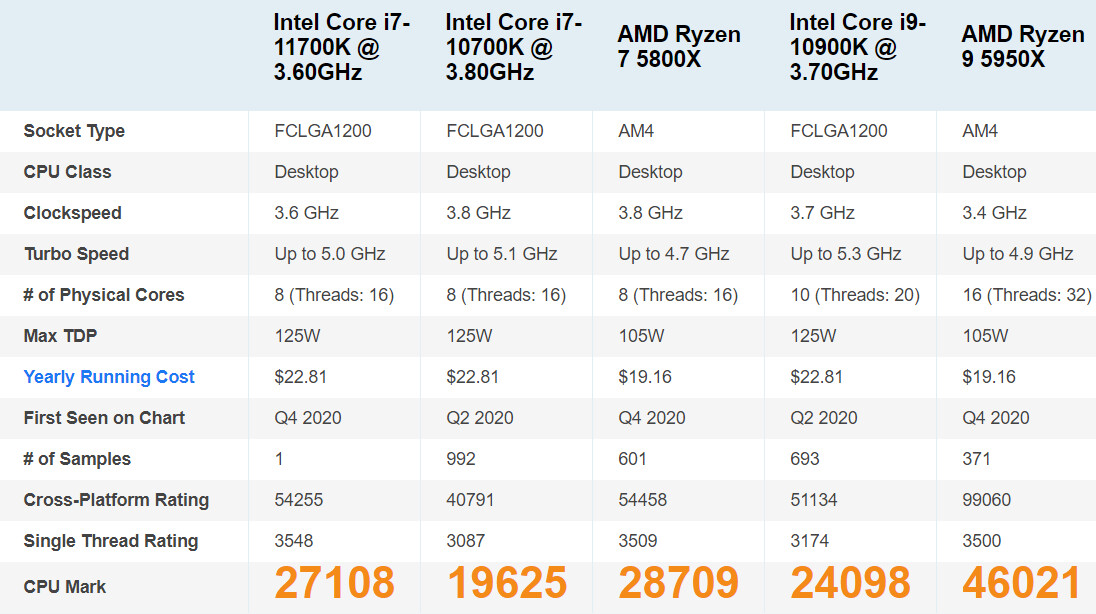 Intel Core i7-11700K passmark
