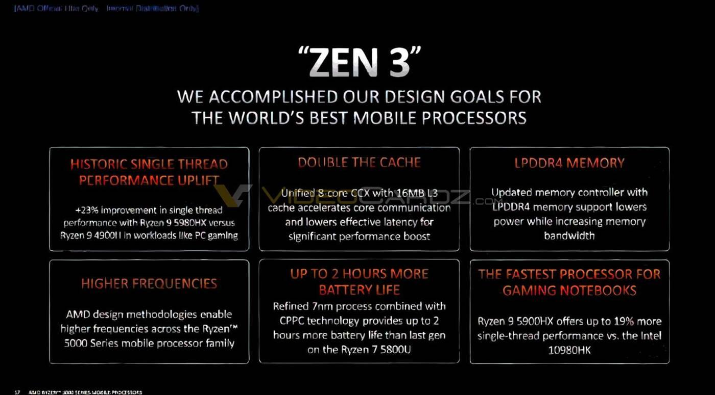 Mobilne procesory Ryzen 5000 w szczegółach. Slajdy AMD odpowiadają