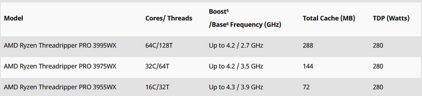 Nowe procesory AMD Ryzen 5000 z CES 2021