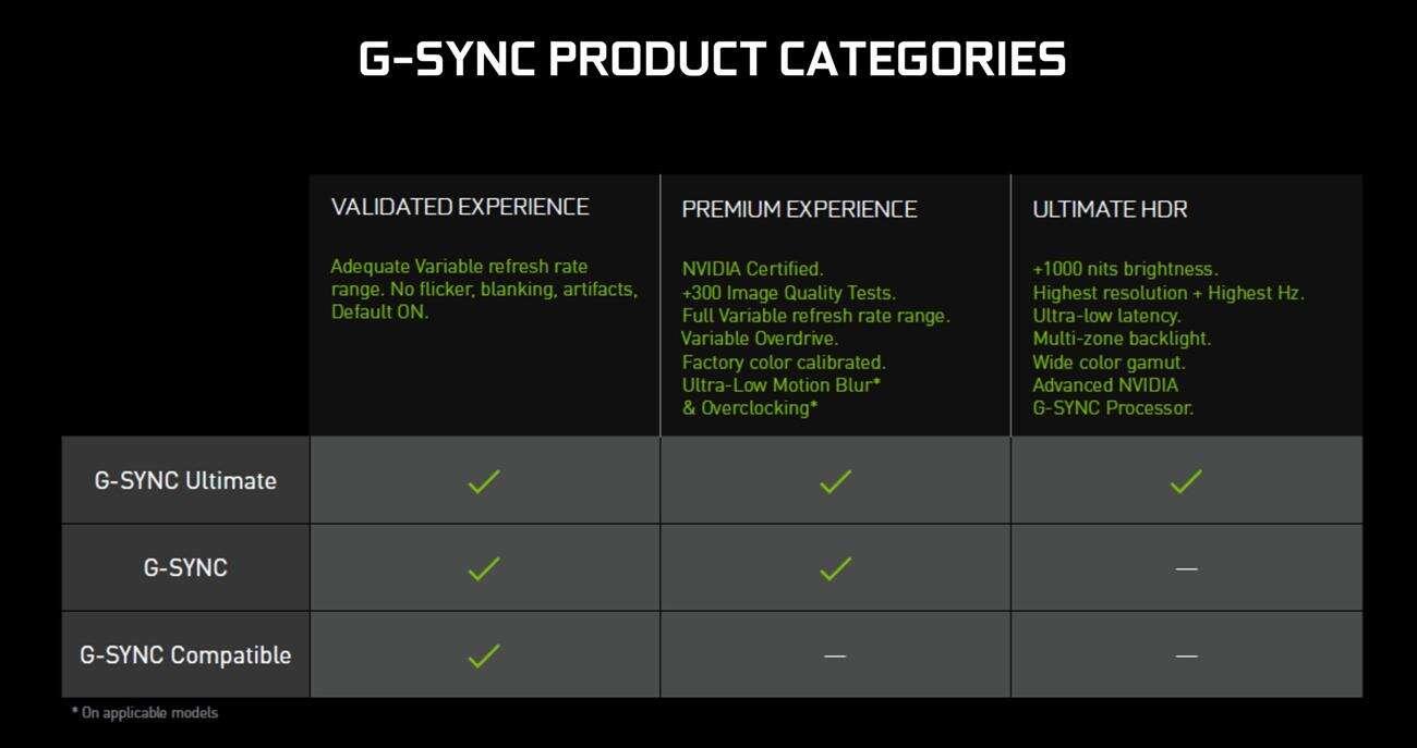 Nvidia obniża wymagania dla G-SYNC Ultimate