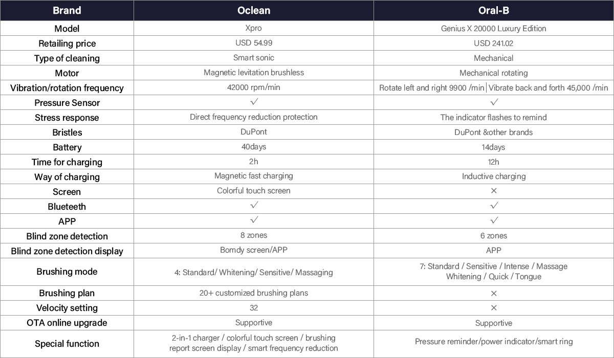 szczoteczki Oclean Xpro kontra Oral-B Genius X