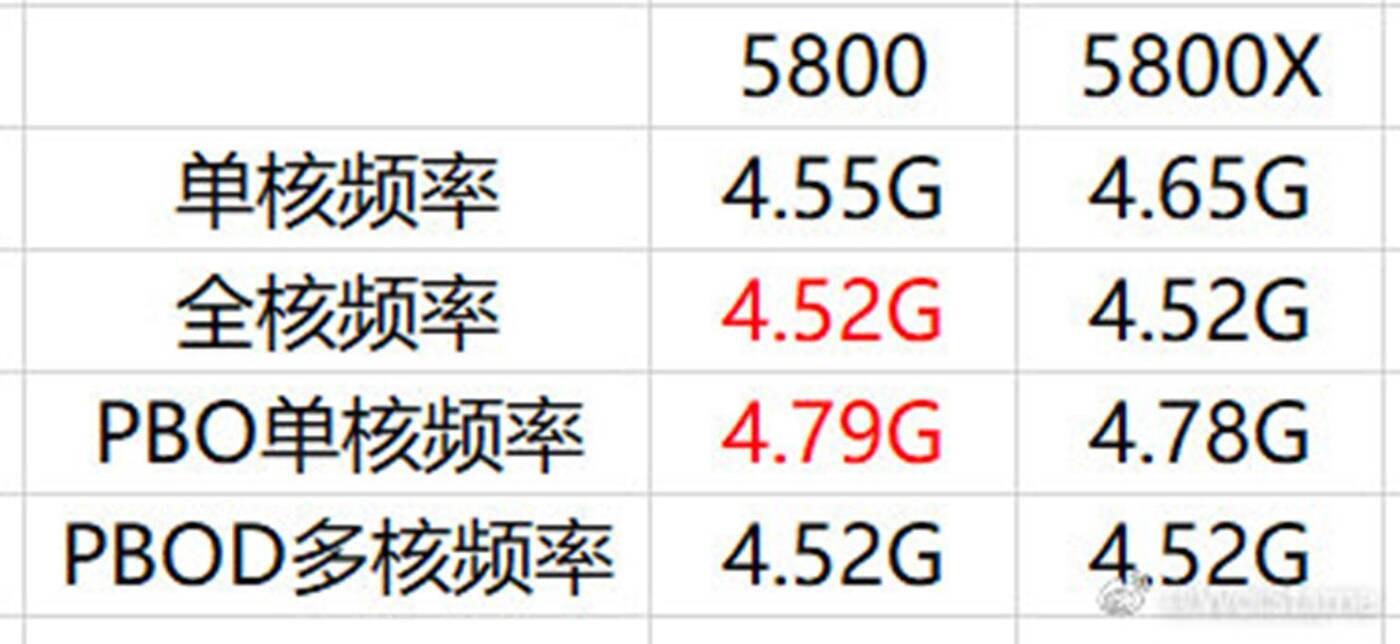 Odblokowanie Ryzen 7 5800, czyli tańszy Ryzen 7 5800X
