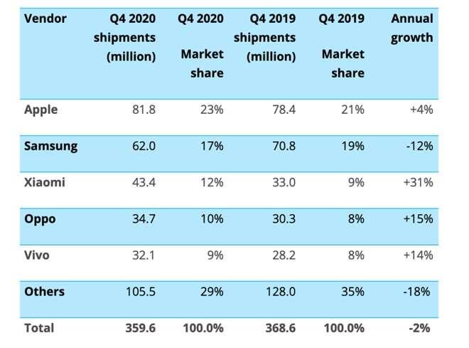 Rynek smartfonów w 4Q2020. Huawei sprzedaje głównie w Chinach