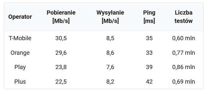 Najszybszy Internet w 2020 roku oferowali Inea i T-Mobile
