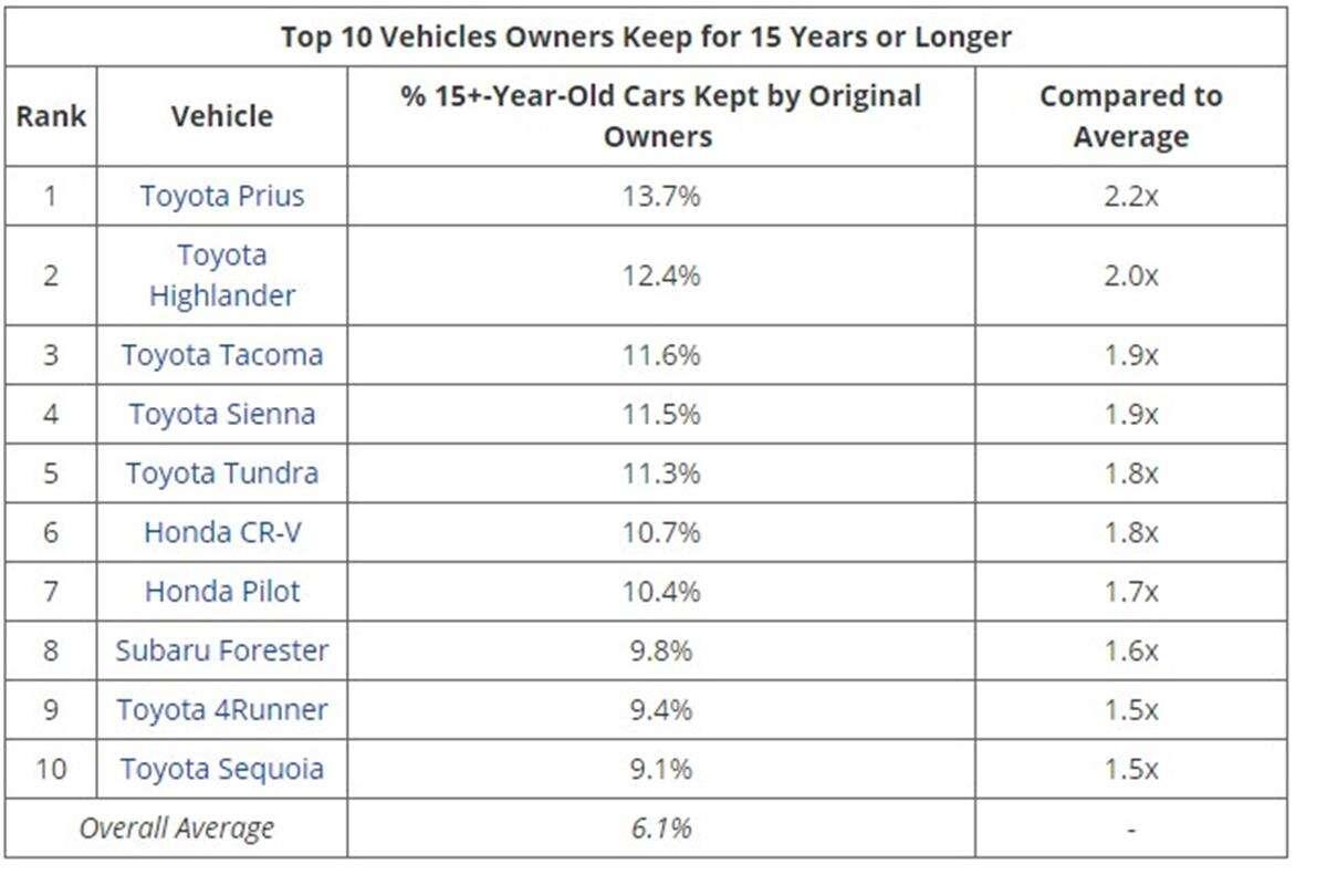 Jakie samochody zatrzymujemy najdłużej po zakupie?