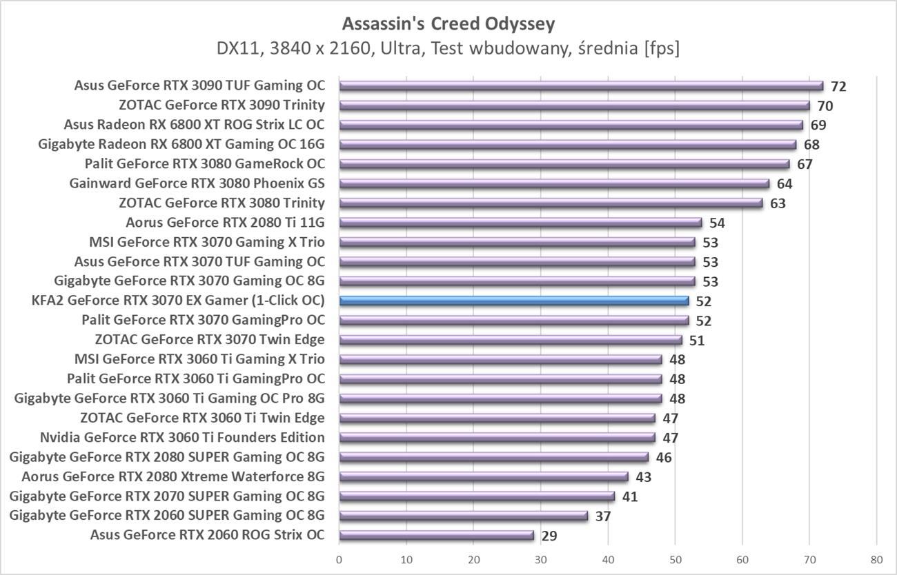 Test KFA2 GeForce RTX 3070 EX Gamer (1-Click OC)