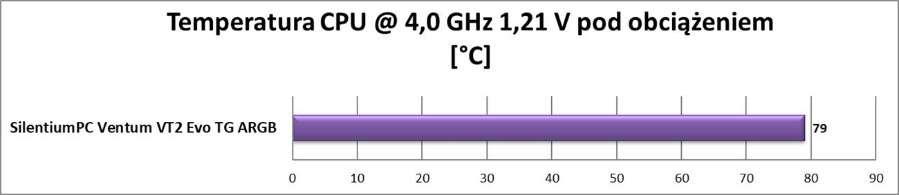Test obudowy SilentiumPC Ventum VT2 Evo TG ARGB