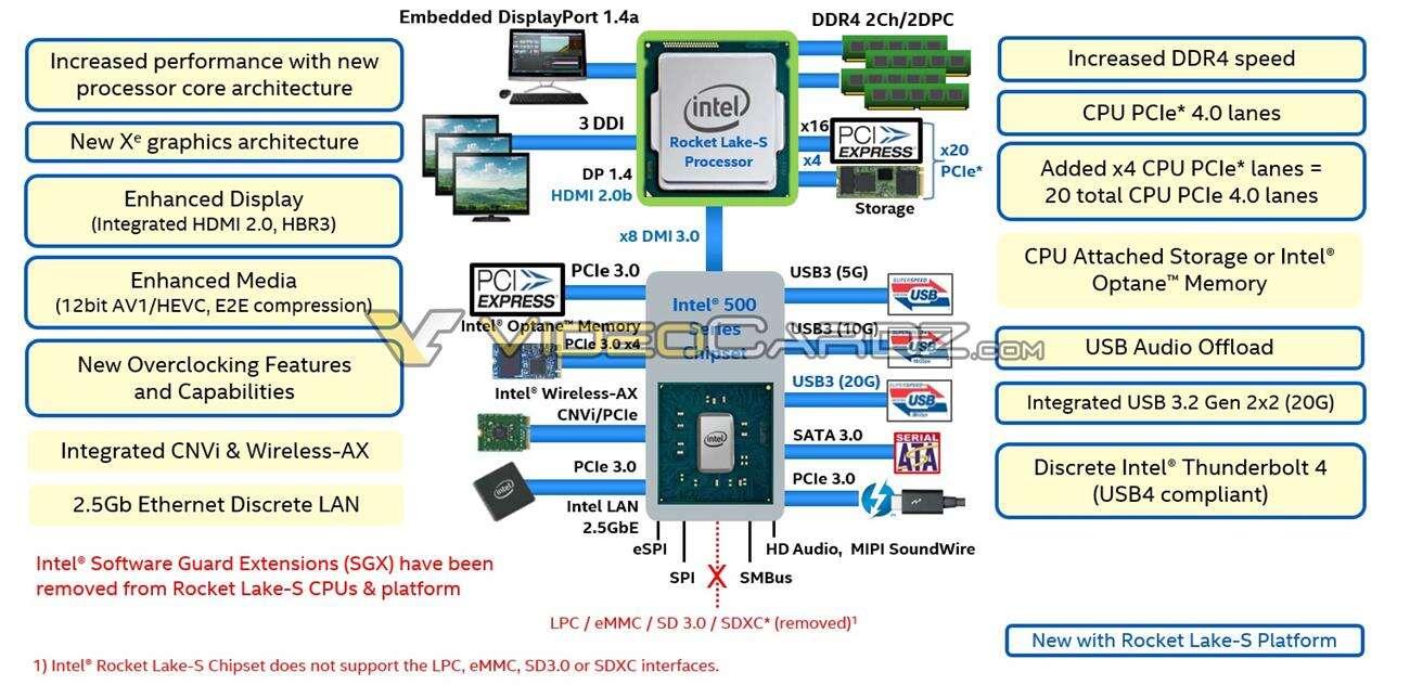 Znamy modele chipsetów Intel serii 500