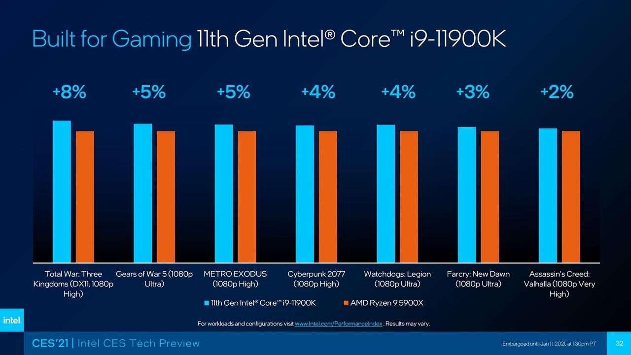 Czekacie na nowe procesory Intela Rocket Lake-S? Sprawdźcie te daty