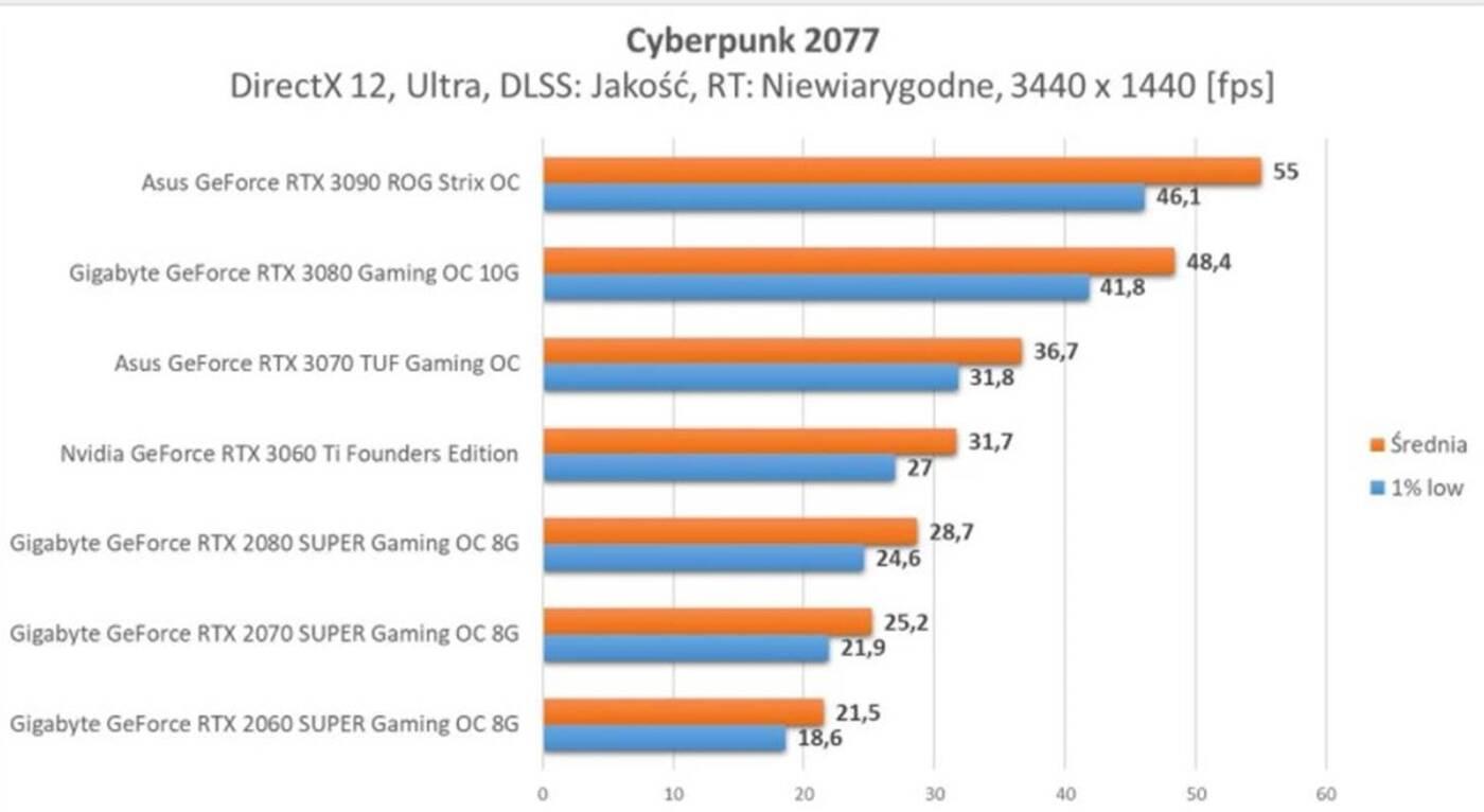 Czym jest DLSS firmy NVIDIA? Rewolucyjna technologia dla GeForce RTX pod lupą