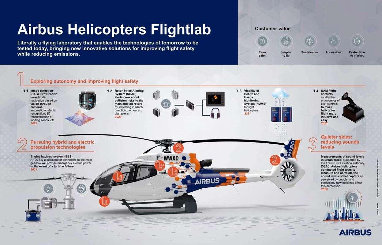 Dosłownie latające laboratorium Airbusa rozpoczęło testy