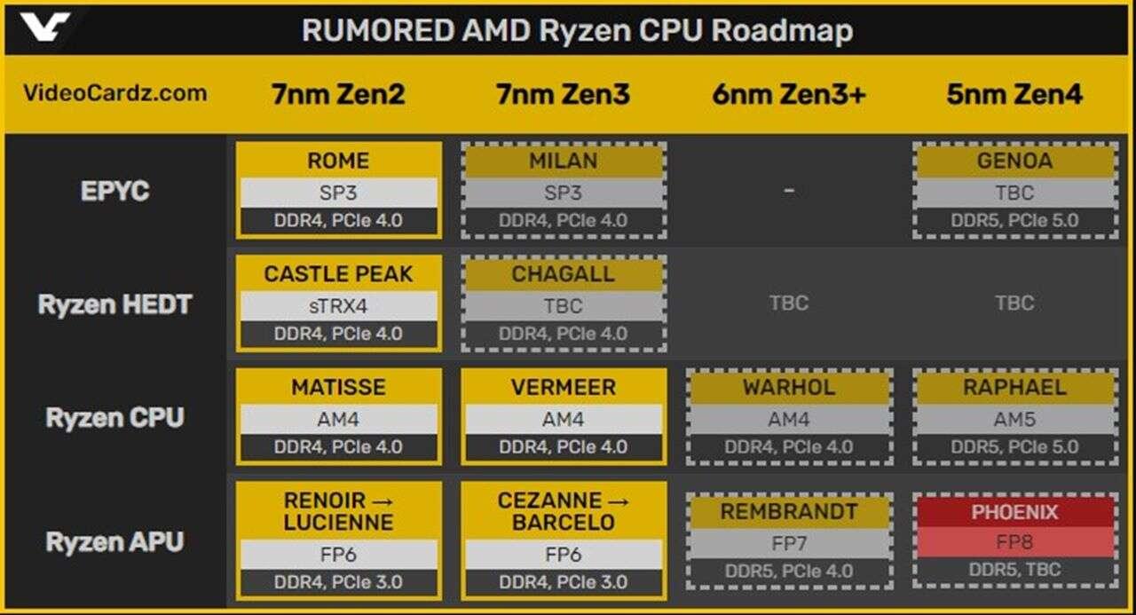 Informacje o mobilnych procesorach AMD Ryzen 7000 Phoenix