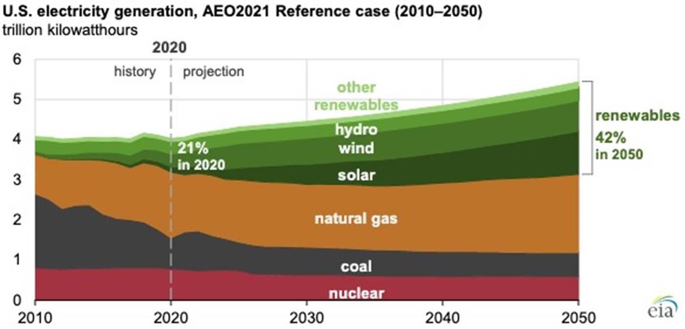 Odnawialne źródła energii w USA. Jaką rolę odegrają do 2050 roku?