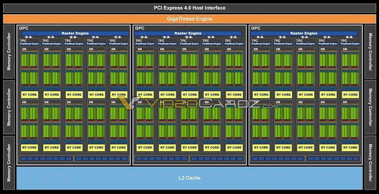 Oficjalna premiera GeForce RTX 3060. Co oferuje ta karta?
