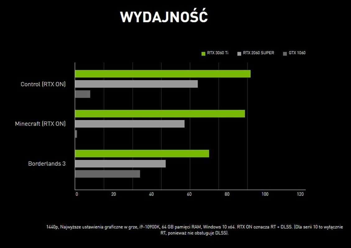 Oficjalna specyfikacja GeForce RTX 3060 od NVIDIA