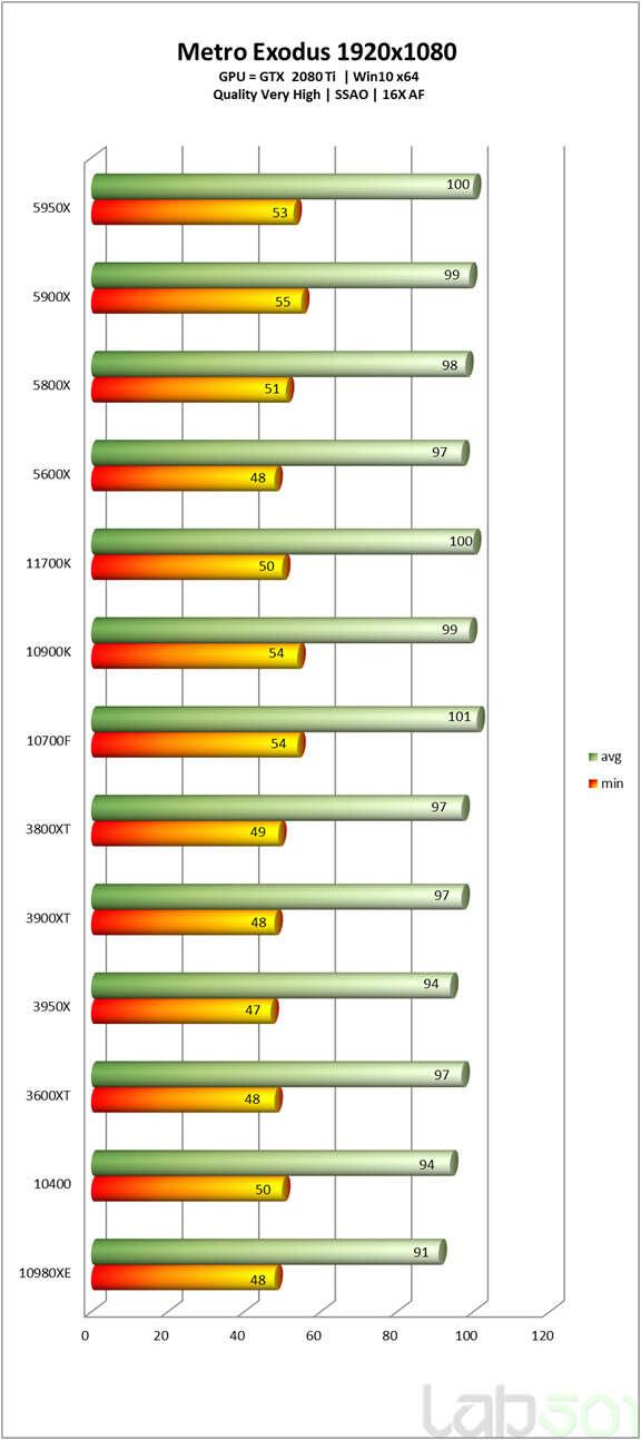 Intel Core i7-11700K test