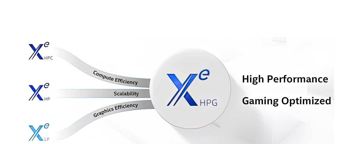 test karty graficznej Intel Xe HPG