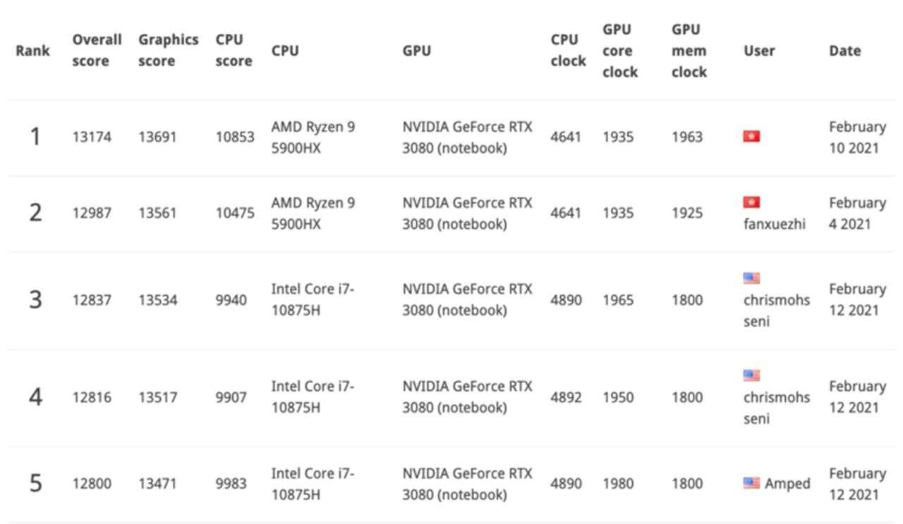 Podmianka BIOSu mobilnego GeForce RTX 3080 doprowadziła do rekordów
