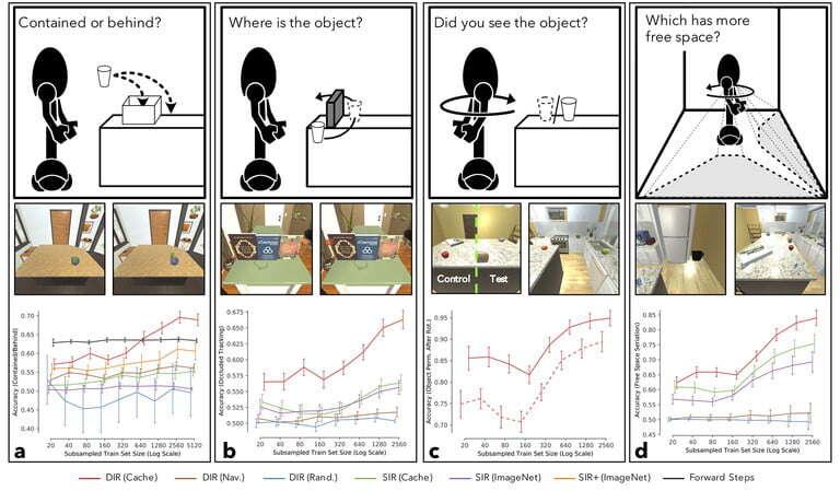 Po co sztuczna inteligencja uczy się zabawy w chowanego?